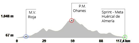 Perfil VI Ruta Cicloturista Andarax