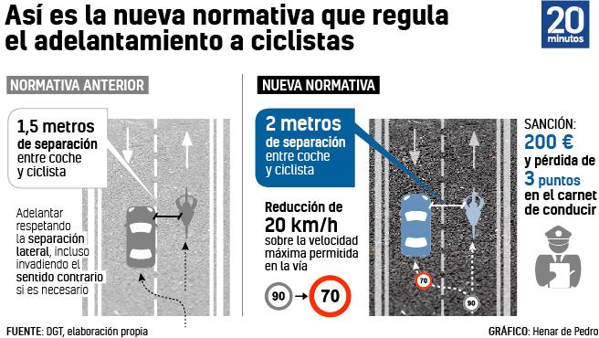 nueva norma dgt ciclistas