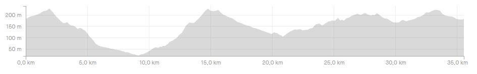 Perfil vi ruta mtb natura bike 2021
